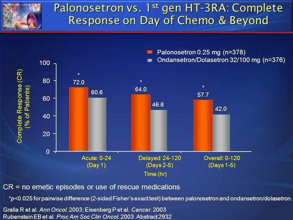 Palonosetron vs. 1 st gen HT-3RA: Complete Response on Day of Chemo & Beyond Palonosetron 0.25 mg (n=378) Ondansetron/Dolasetron 32/100 mg (n=376) 46.