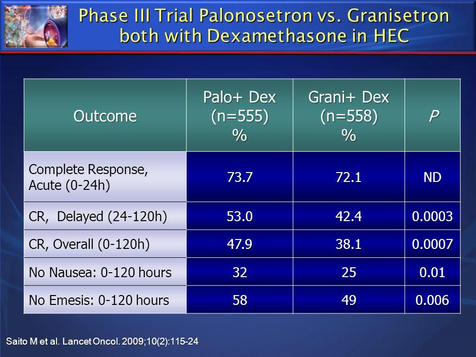 Phase III Trial Palonosetron vs. Granisetron both with Dexamethasone in HEC Outcome Palo+ Dex (n=555)% Grani+ Dex (n=558)%P Complete Response, Acute (