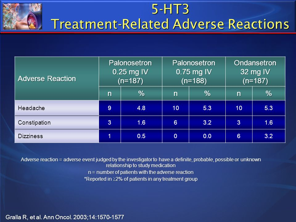 5-HT3 Treatment-Related Adverse Reactions Adverse Reaction Palonosetron 0.25 mg IV (n=187) Palonosetron 0.75 mg IV (n=188) Ondansetron 32 mg IV (n=187