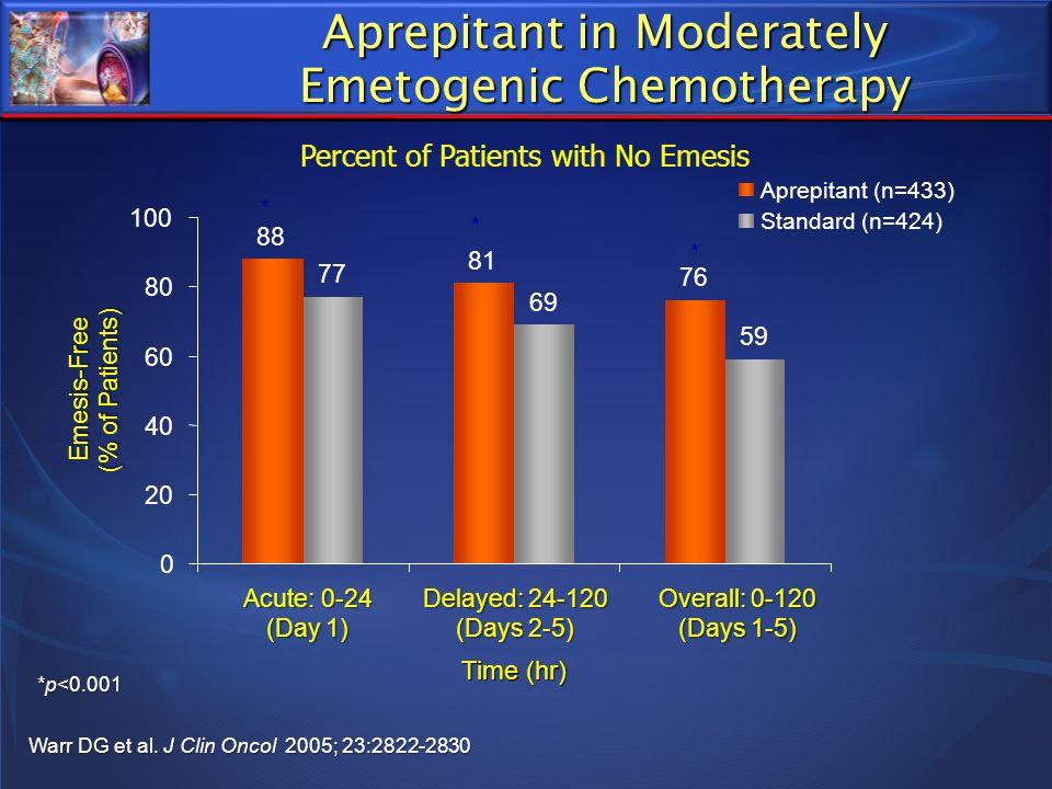 Aprepitant in Moderately Emetogenic Chemotherapy Warr DG et al. J Clin Oncol 2005; 23:2822-2830 *p<0.001 * * * 88 81 76 77 69 59 0 20 40 60 80 100 Acu