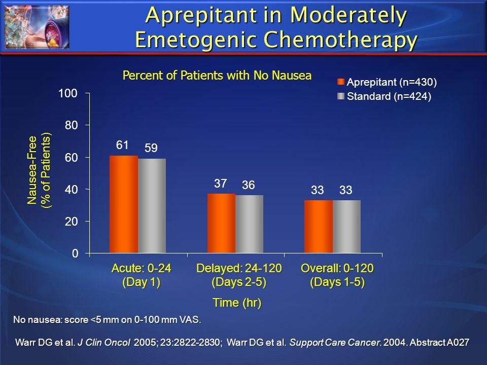 Aprepitant in Moderately Emetogenic Chemotherapy No nausea: score <5 mm on 0-100 mm VAS. Warr DG et al. J Clin Oncol 2005; 23:2822-2830; Warr DG et al