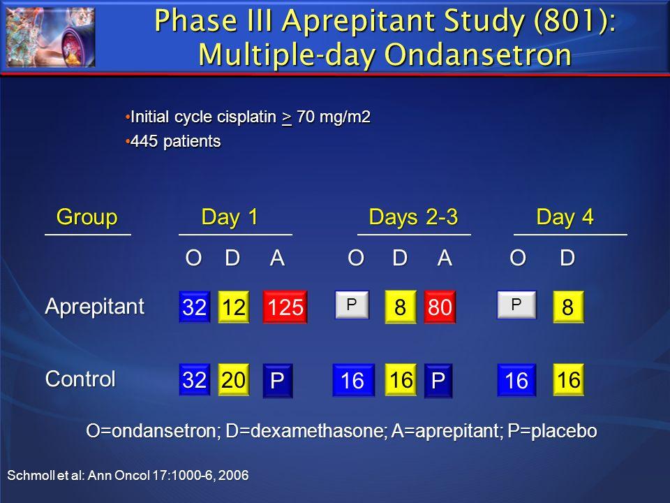 Phase III Aprepitant Study (801): Multiple-day Ondansetron Aprepitant Control Group Day 4 16 8 Day 1 3212125 3220 Days 2-3 808 16 ODADDA O=ondansetron