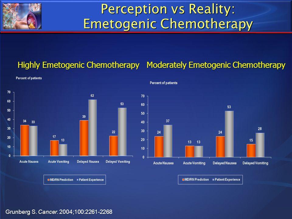 Perception vs Reality: Emetogenic Chemotherapy Grunberg S. Cancer. 2004;100:2261-2268 Highly Emetogenic Chemotherapy Moderately Emetogenic Chemotherap