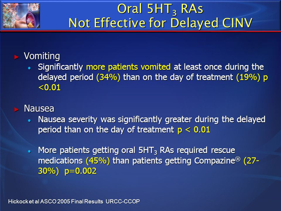 Oral 5HT 3 RAs Not Effective for Delayed CINV Vomiting Vomiting Significantly more patients vomited at least once during the delayed period (34%) than