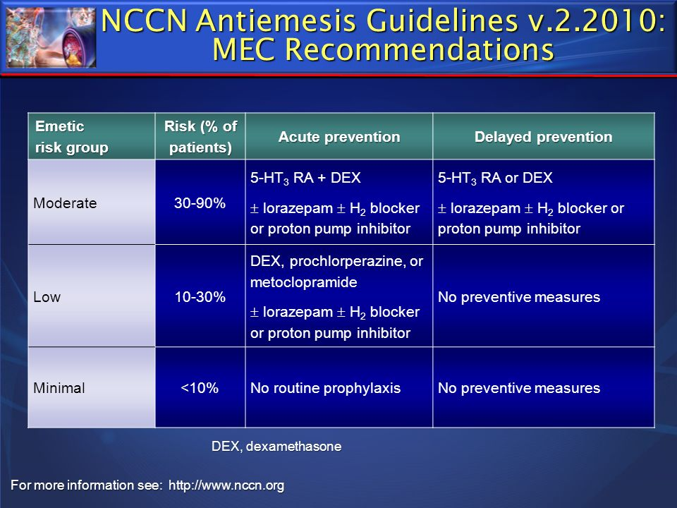 Emetic risk group Risk (% of patients) Acute prevention Delayed prevention Moderate30-90% 5-HT 3 RA + DEX lorazepam H 2 blocker or proton pump inhibit
