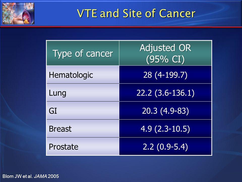 Type of cancer Adjusted OR (95% CI) Hematologic 28 (4-199.7) Lung 22.2 (3.6-136.1) GI 20.3 (4.9-83) Breast 4.9 (2.3-10.5) Prostate 2.2 (0.9-5.4) Blom