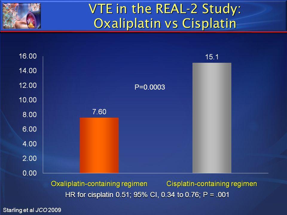 VTE in the REAL-2 Study: Oxaliplatin vs Cisplatin Starling et al JCO 2009 P=0.0003 HR for cisplatin 0.51; 95% CI, 0.34 to 0.76; P =.001