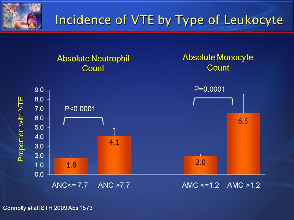 Incidence of VTE by Type of Leukocyte Absolute Neutrophil Count Absolute Monocyte Count P=0.0001 P<0.0001 Connolly et al ISTH 2009 Abs 1573 Proportion