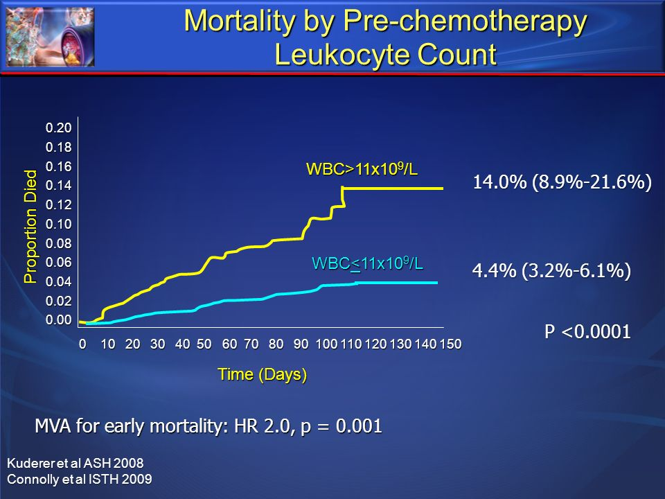 Mortality by Pre-chemotherapy Leukocyte Count 14.0% (8.9%-21.6%) 4.4% (3.2%-6.1%) P <0.0001 MVA for early mortality: HR 2.0, p = 0.001 Kuderer et al A