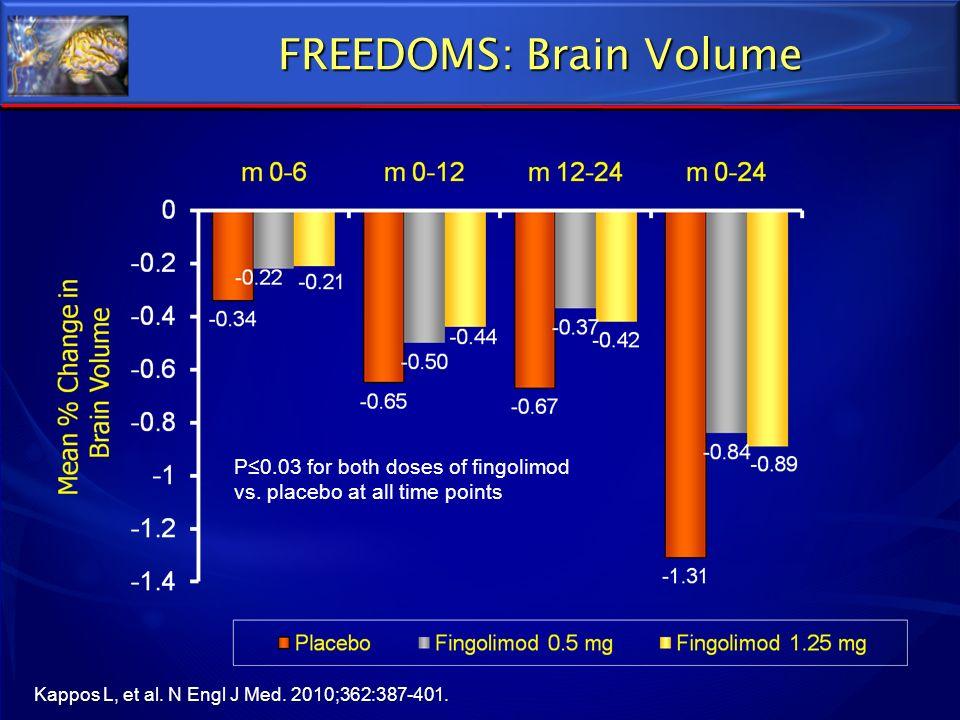 FREEDOMS: Brain Volume P0.03 for both doses of fingolimod vs. placebo at all time points Kappos L, et al. N Engl J Med. 2010;362:387-401.