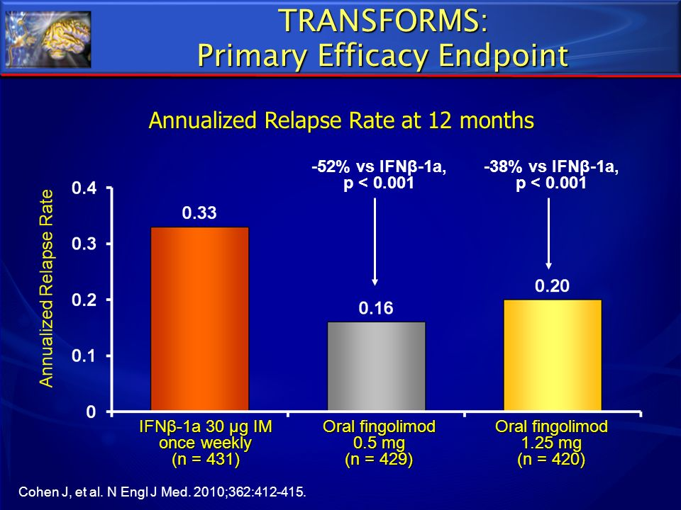 TRANSFORMS: Primary Efficacy Endpoint Annualized Relapse Rate at 12 months β IFNβ-1a 30 µg IM once weekly (n = 431) Oral fingolimod 0.5 mg (n = 429) O