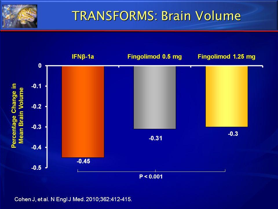TRANSFORMS: Brain Volume P < 0.001 Cohen J, et al. N Engl J Med. 2010;362:412-415.