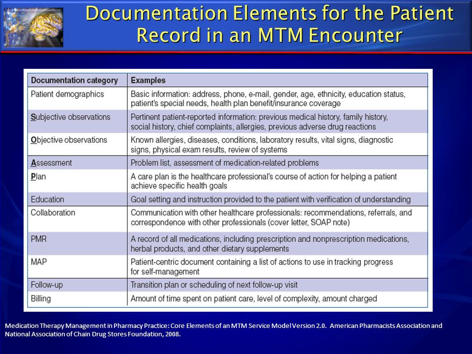 Documentation Elements for the Patient Record in an MTM Encounter Medication Therapy Management in Pharmacy Practice: Core Elements of an MTM Service