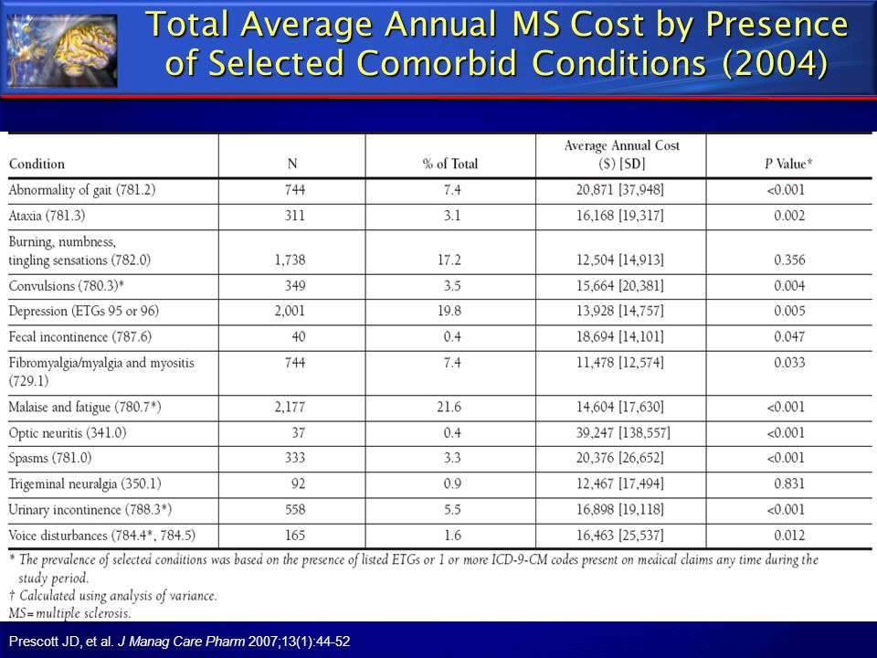 Total Average Annual MS Cost by Presence of Selected Comorbid Conditions (2004) Prescott JD, et al. J Manag Care Pharm 2007;13(1):44-52