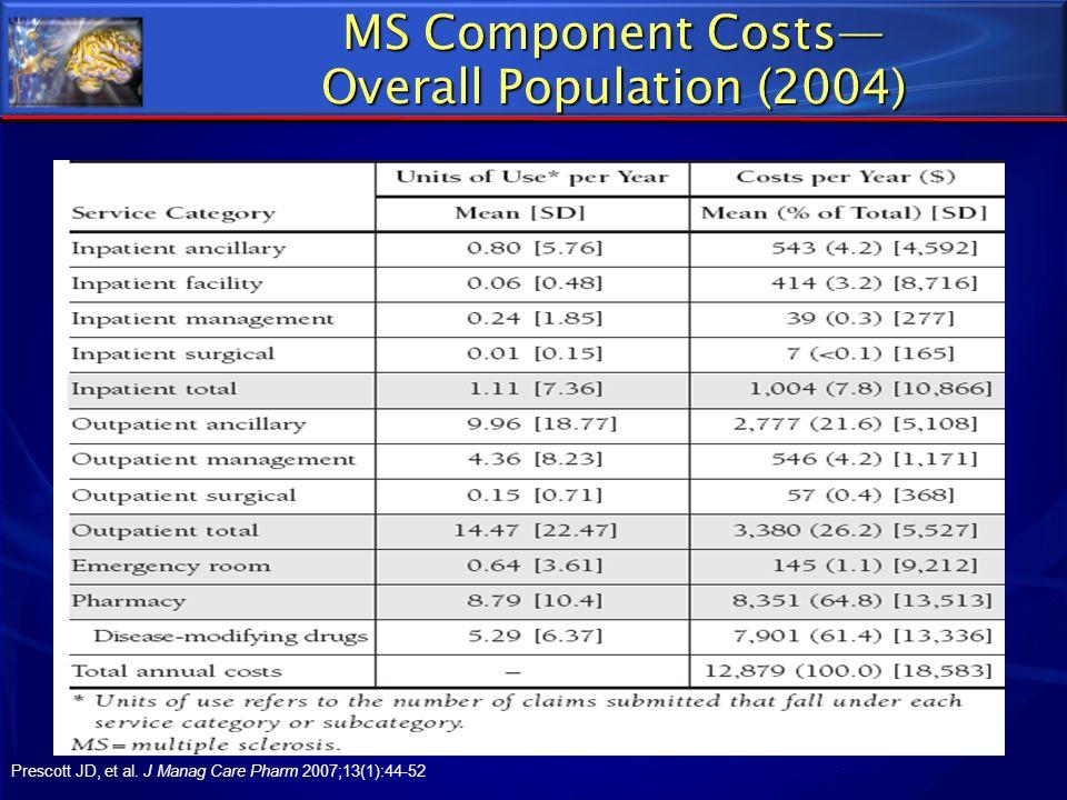 MS Component Costs Overall Population (2004) Prescott JD, et al. J Manag Care Pharm 2007;13(1):44-52