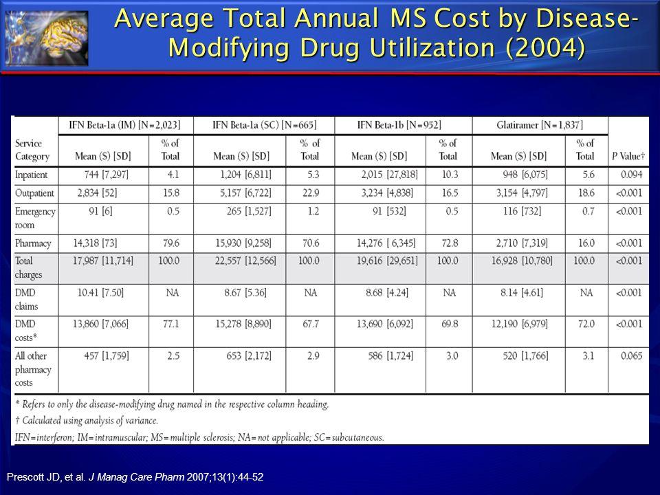 Average Total Annual MS Cost by Disease- Modifying Drug Utilization (2004) Prescott JD, et al. J Manag Care Pharm 2007;13(1):44-52