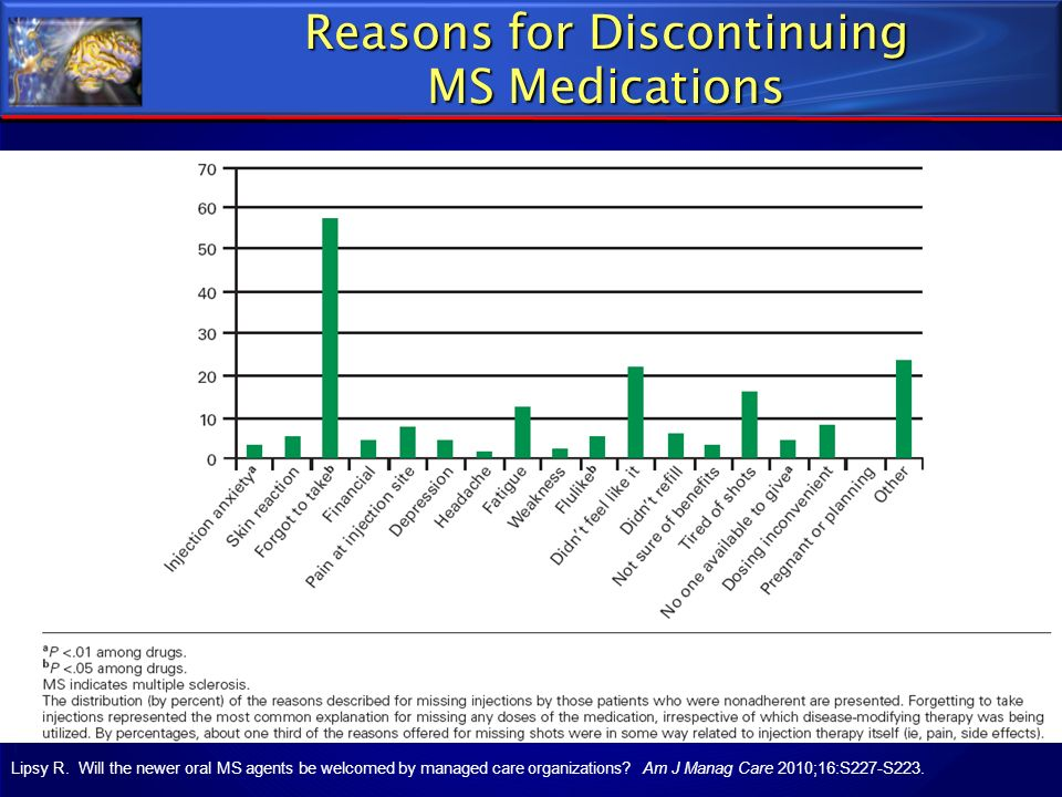 Reasons for Discontinuing MS Medications Lipsy R. Will the newer oral MS agents be welcomed by managed care organizations? Am J Manag Care 2010;16:S22