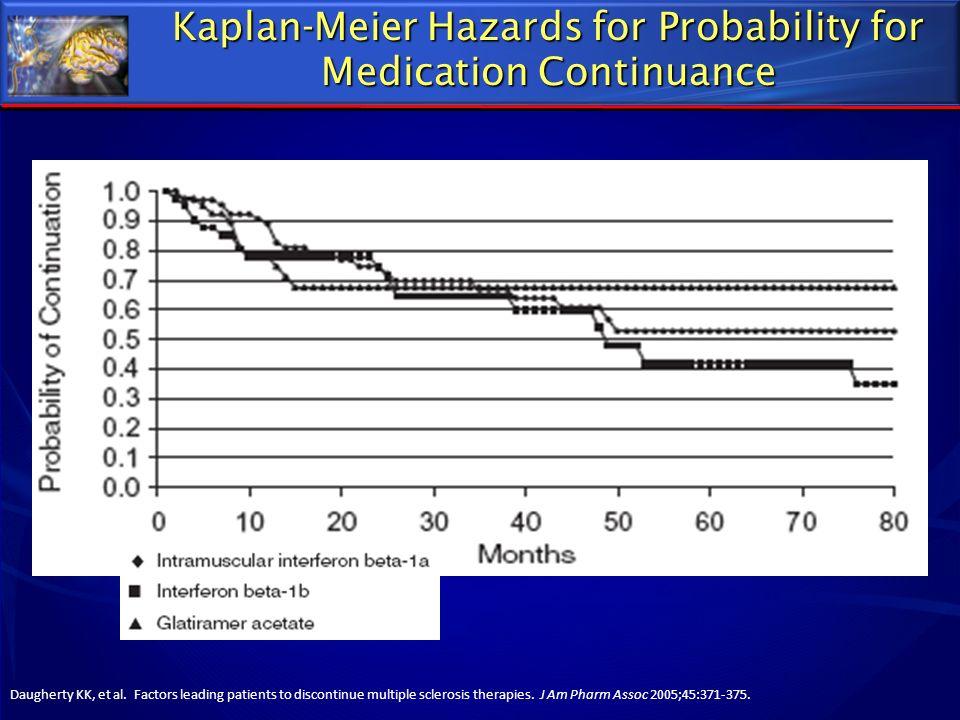 Kaplan-Meier Hazards for Probability for Medication Continuance Daugherty KK, et al. Factors leading patients to discontinue multiple sclerosis therap