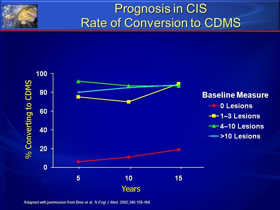 Prognosis in CIS Rate of Conversion to CDMS Years % Converting to CDMS Baseline Measure Adapted with permission from Brex et al. N Engl J Med. 2002;34