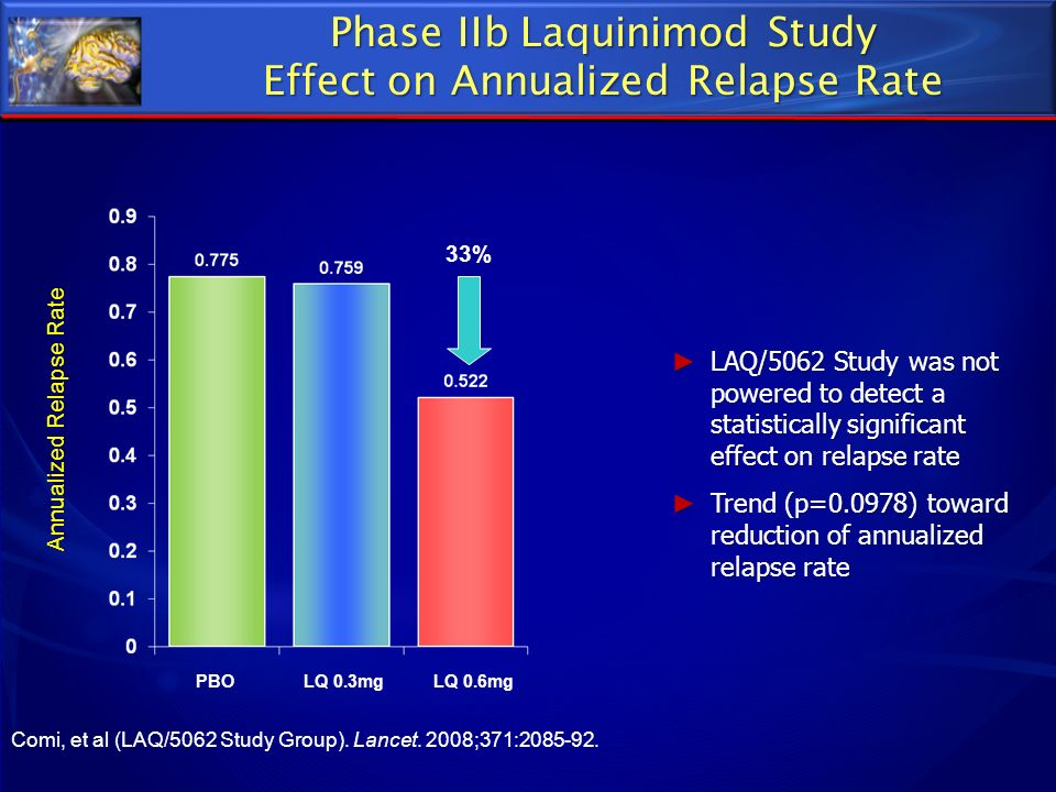 Effect on Annualized Relapse Rate LAQ/5062 Study was not powered to detect a statistically significant effect on relapse rate LAQ/5062 Study was not p