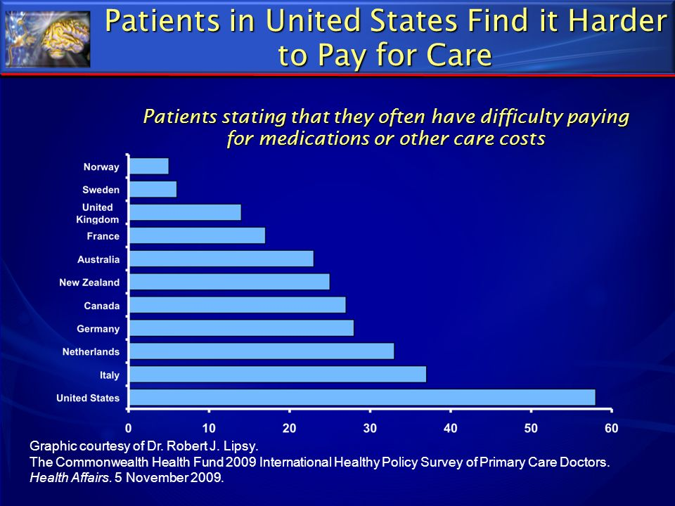 Patients in United States Find it Harder to Pay for Care Patients stating that they often have difficulty paying for medications or other care costs G