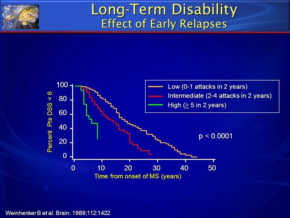 Low (0-1 attacks in 2 years) Intermediate (2-4 attacks in 2 years) High (> 5 in 2 years) Weinhenker B et al. Brain. 1989;112:1422 Long-Term Disability