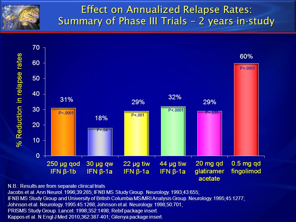 Effect on Annualized Relapse Rates: Summary of Phase III Trials – 2 years in-study % Reduction in relapse rates N.B.: Results are from separate clinic
