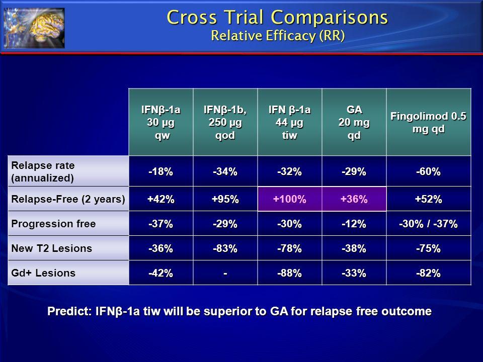 Cross Trial Comparisons Relative Efficacy (RR) IFNβ-1a 30 µg qw qw IFNβ-1b, 250 µg qod IFN β-1a 44 µg tiw GA 20 mg qd Fingolimod 0.5 mg qd Relapse rat