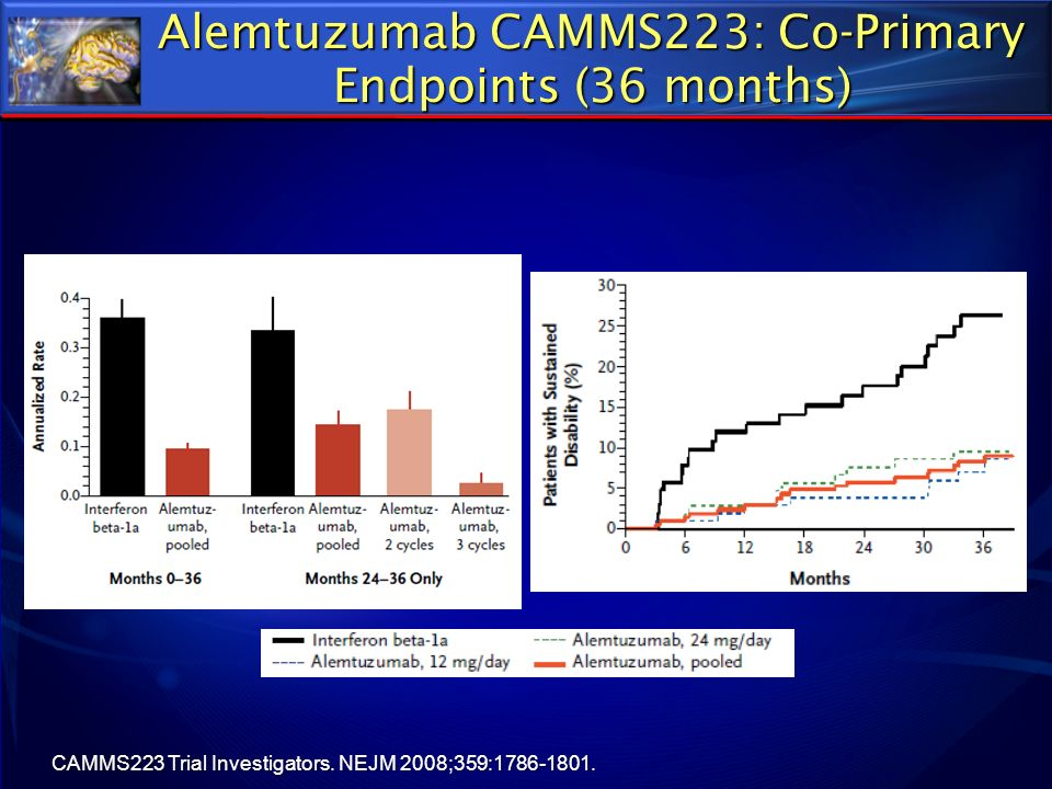Alemtuzumab CAMMS223: Co-Primary Endpoints (36 months) CAMMS223 Trial Investigators. NEJM 2008;359:1786-1801.