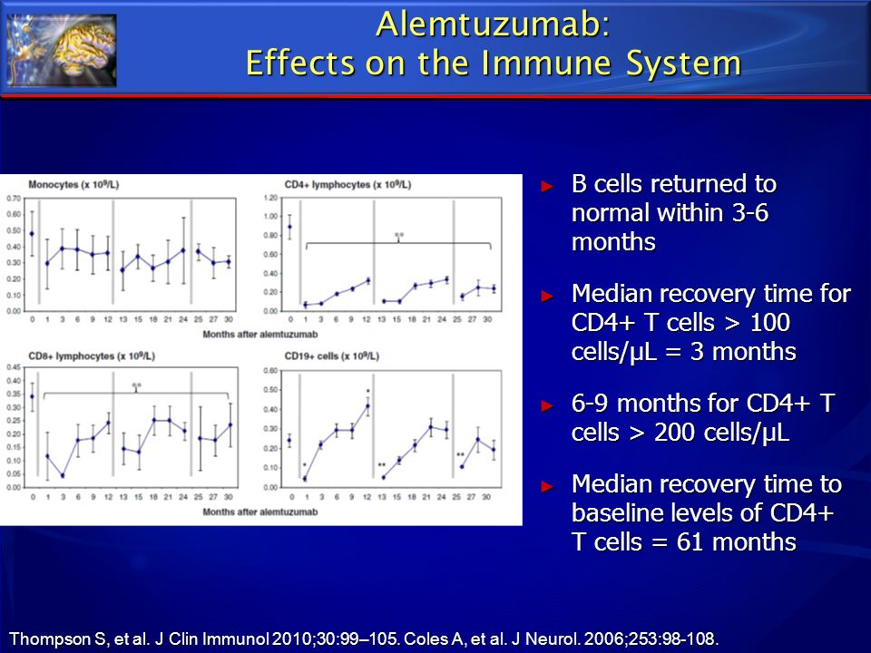 Alemtuzumab: Effects on the Immune System B cells returned to normal within 3-6 months B cells returned to normal within 3-6 months Median recovery ti