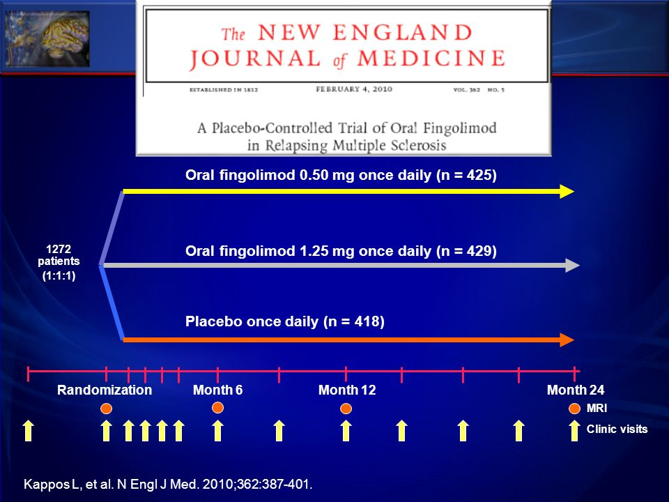 1272 patients (1:1:1) Clinic visits Oral fingolimod 0.50 mg once daily (n = 425) MRI Oral fingolimod 1.25 mg once daily (n = 429) Placebo once daily (