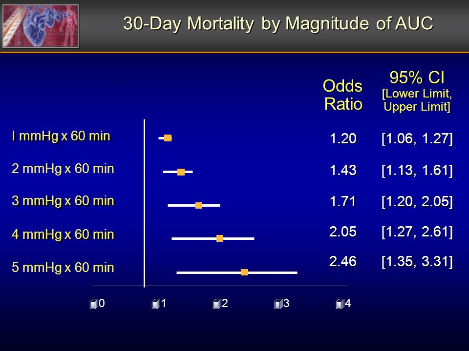 I mmHg x 60 min 2 mmHg x 60 min 3 mmHg x 60 min 4 mmHg x 60 min 5 mmHg x 60 min 30-Day Mortality by Magnitude of AUC Odds Ratio 95% CI [Lower Limit, Upper Limit] 1.20 [1.06, 1.27] 1.43 [1.13, 1.61] 1.71 [1.20, 2.05] 2.05 [1.27, 2.61] 2.46 [1.35, 3.31] 40404141424243434