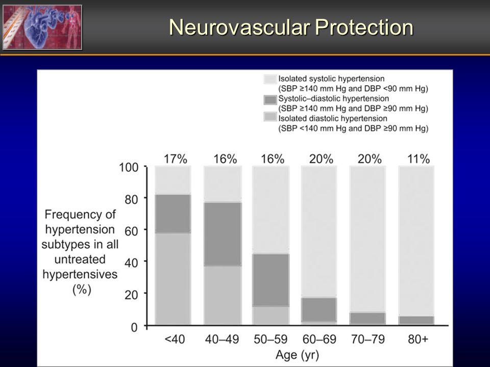 Neurovascular Protection