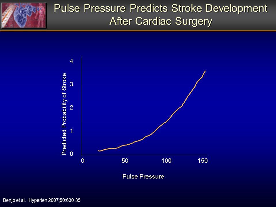 Pulse Pressure Predicts Stroke Development After Cardiac Surgery Benjo et al.