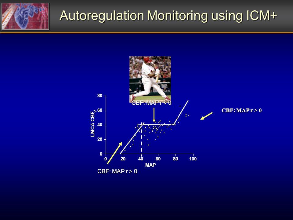 Autoregulation Monitoring using ICM+ CBF: MAP r < 0 CBF: MAP r > 0 020406080100 0 20 40 60 80 MAP LMCA CBF V