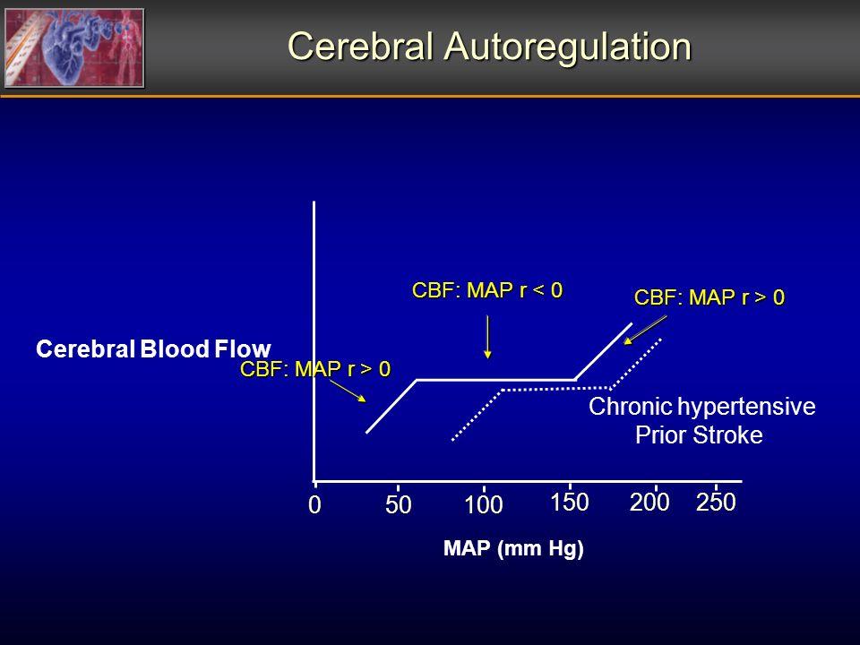 Cerebral Autoregulation 100 200 Chronic hypertensive Prior Stroke 50 150250 Cerebral Blood Flow MAP (mm Hg) 0 CBF: MAP r < 0 CBF: MAP r > 0