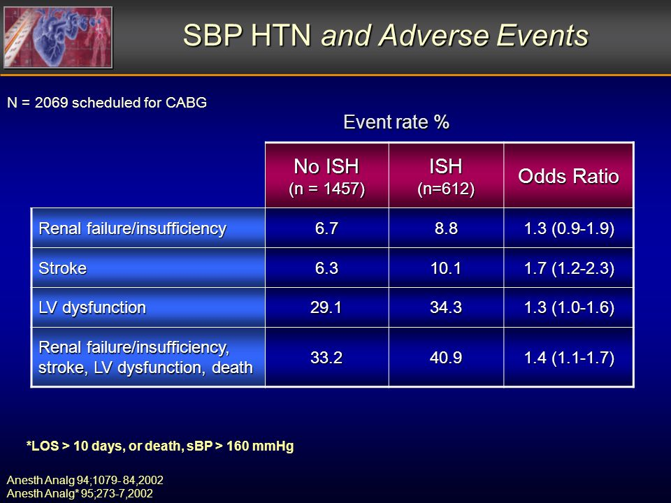 SBP HTN and Adverse Events Anesth Analg 94;1079- 84,2002 Anesth Analg* 95;273-7,2002 *LOS > 10 days, or death, sBP > 160 mmHg Event rate % N = 2069 scheduled for CABG No ISH (n = 1457) ISH(n=612) Odds Ratio Renal failure/insufficiency 6.78.8 1.3 (0.9-1.9) Stroke6.310.1 1.7 (1.2-2.3) LV dysfunction 29.134.3 1.3 (1.0-1.6) Renal failure/insufficiency, stroke, LV dysfunction, death 33.240.9 1.4 (1.1-1.7)