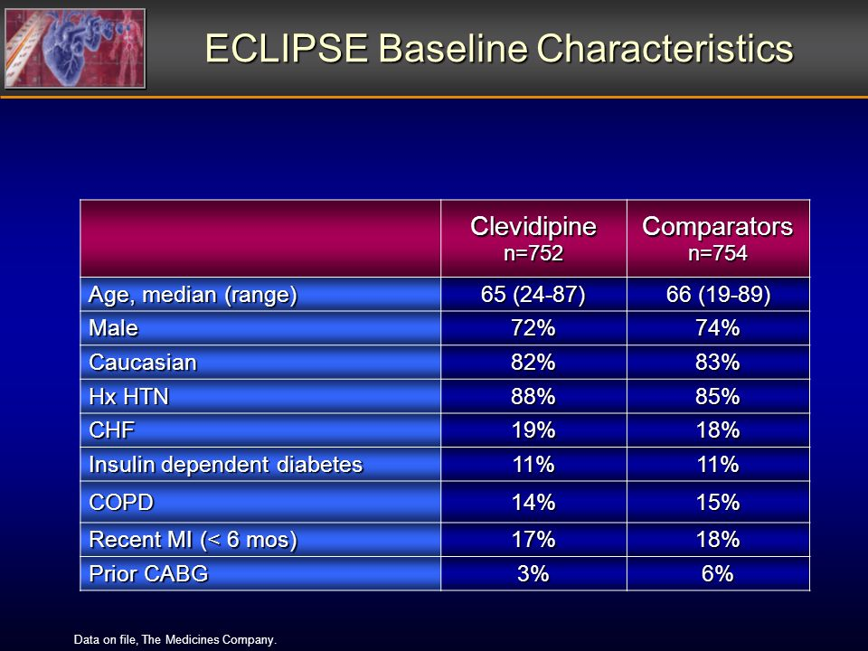 ECLIPSE Baseline Characteristics Clevidipine n=752 Comparators n=754 Age, median (range) 65 (24-87) 66 (19-89) Male72%74% Caucasian82%83% Hx HTN 88%85% CHF19%18% Insulin dependent diabetes 11%11% COPD14%15% Recent MI (< 6 mos) 17%18% Prior CABG 3%6% Data on file, The Medicines Company.