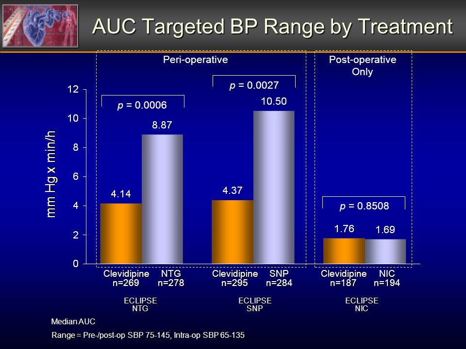 AUC Targeted BP Range by Treatment ECLIPSENTGECLIPSESNPECLIPSENIC mm Hg x min/h p = 0.0006 p = 0.0027 p = 0.8508 Clevidipine n=269 NTG n=278 Clevidipine n=295 SNP n=284 Clevidipine n=187 NIC n=194 Median AUC Range = Pre-/post-op SBP 75-145, Intra-op SBP 65-135 Peri-operativePost-operative Only