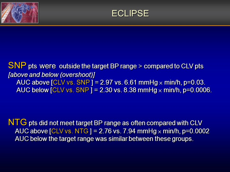 SNP pts were outside the target BP range > compared to CLV pts [above and below (overshoot)] AUC above [CLV vs. SNP ] = 2.97 vs. 6.61 mmHg min/h, p=0.