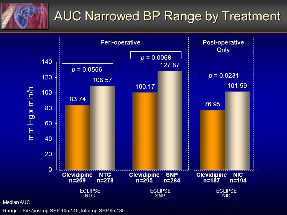 AUC Narrowed BP Range by Treatment ECLIPSE NTG ECLIPSE SNP ECLIPSE NIC mm Hg x min/h p = 0.0556 p = 0.0068 p = 0.0231 Clevidipine n=269 NTG n=278 Clevidipine n=295 SNP n=284 Clevidipine n=187 NIC n=194 Median AUC Range = Pre-/post-op SBP 105-145, Intra-op SBP 95-135 Peri-operativePost-operative Only