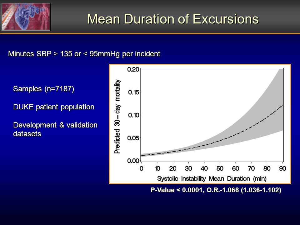 Mean Duration of Excursions Minutes SBP > 135 or 135 or < 95mmHg per incident P-Value < 0.0001, O.R.-1.068 (1.036-1.102) Samples (n=7187) DUKE patient population Development & validation datasets