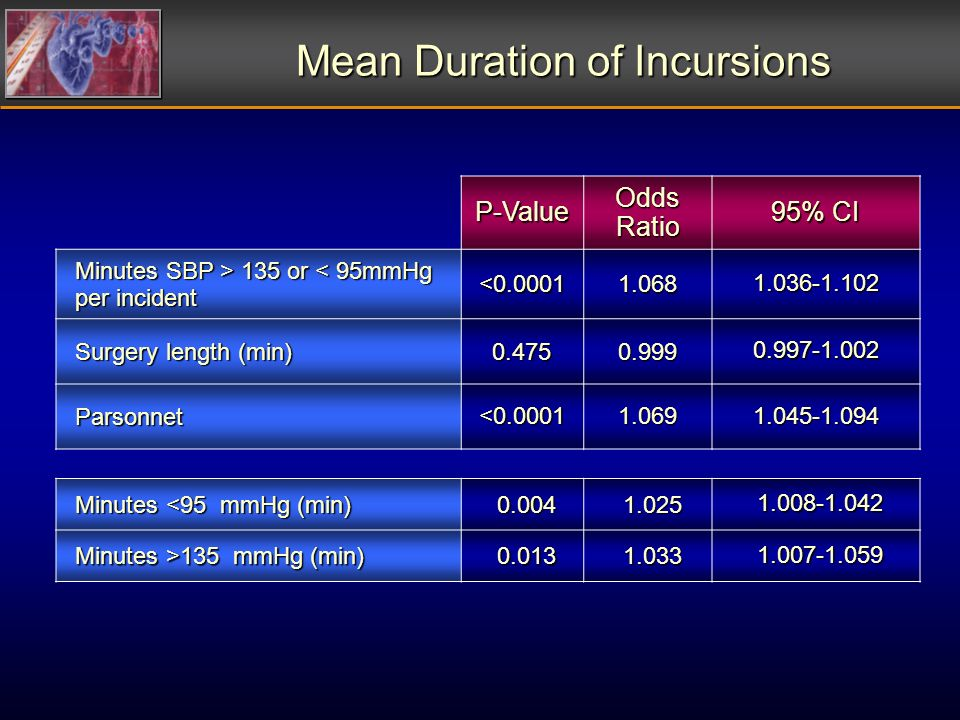 P-Value Odds Ratio 95% CI Minutes SBP > 135 or 135 or < 95mmHg per incident<0.00011.0681.036-1.102 Surgery length (min) 0.4750.9990.997-1.002 Parsonnet<0.00011.0691.045-1.094 Mean Duration of Incursions Minutes <95 mmHg (min) 0.0041.0251.008-1.042 Minutes >135 mmHg (min) 0.0131.0331.007-1.059