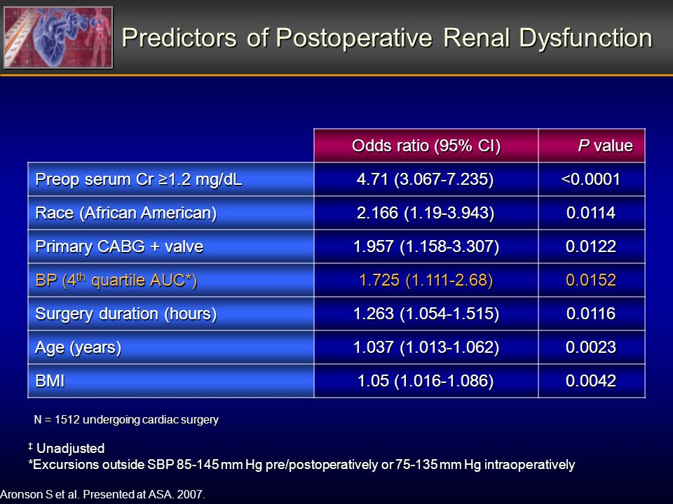Predictors of Postoperative Renal Dysfunction Odds ratio (95% CI) P value P value Preop serum Cr 1.2 mg/dL 4.71 (3.067-7.235) <0.0001 Race (African American) 2.166 (1.19-3.943) 0.0114 Primary CABG + valve 1.957 (1.158-3.307) 0.0122 BP (4 th quartile AUC*) 1.725 (1.111-2.68) 0.0152 Surgery duration (hours) 1.263 (1.054-1.515) 0.0116 Age (years) 1.037 (1.013-1.062) 0.0023 BMI 1.05 (1.016-1.086) 0.0042 Aronson S et al.