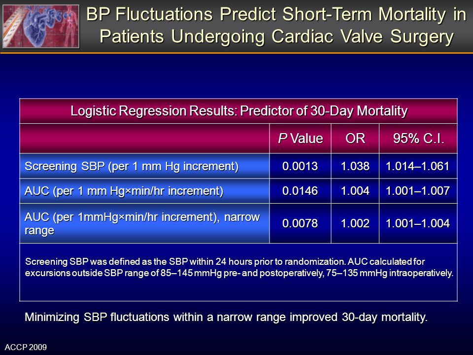 Logistic Regression Results: Predictor of 30-Day Mortality P Value OR 95% C.I. Screening SBP (per 1 mm Hg increment) 0.00131.0381.014–1.061 AUC (per 1