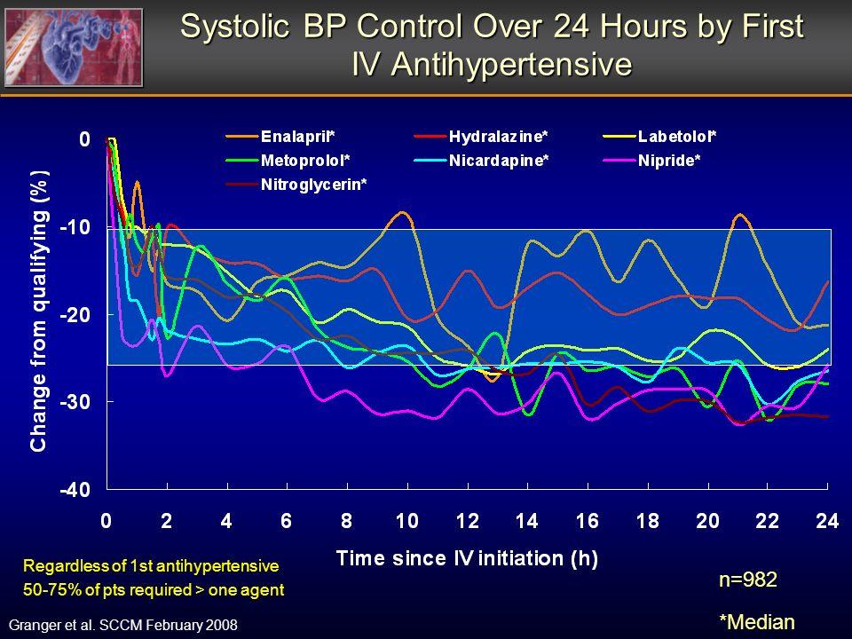 Systolic BP Control Over 24 Hours by First IV Antihypertensive n=982*Median Granger et al. SCCM February 2008 Regardless of 1st antihypertensive 50-75