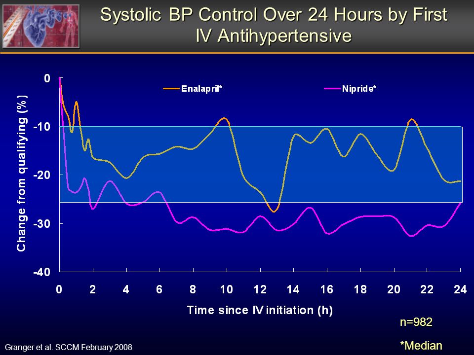 Systolic BP Control Over 24 Hours by First IV Antihypertensive n=982*Median Granger et al.