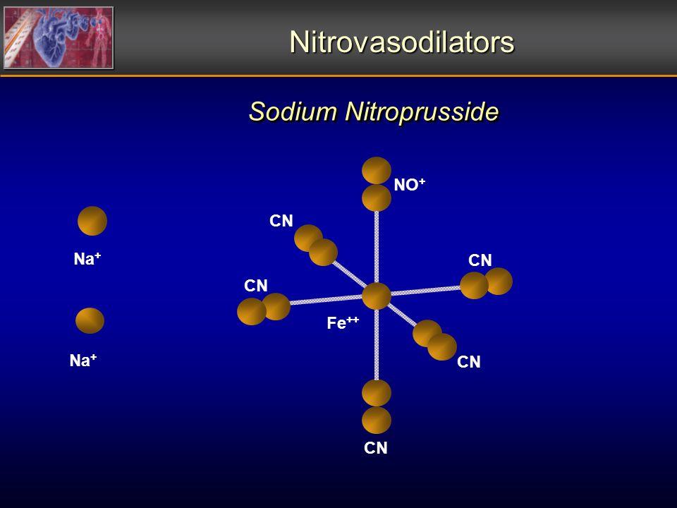 Nitrovasodilators Na + CN NO + CN Fe ++ CN Na + Sodium Nitroprusside