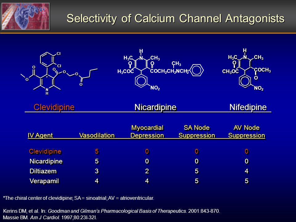 Selectivity of Calcium Channel Antagonists MyocardialSA NodeAV Node MyocardialSA NodeAV Node IV AgentVasodilationDepressionSuppressionSuppression IV A