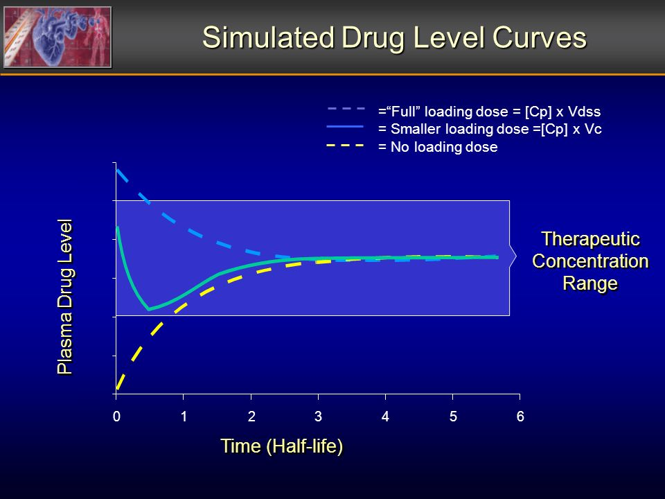 Simulated Drug Level Curves =Full loading dose = [Cp] x Vdss = Smaller loading dose =[Cp] x Vc = No loading dose Time (Half-life) 0 10 20 30 40 50 60 0123456 Therapeutic Concentration Range Therapeutic Concentration Range Plasma Drug Level